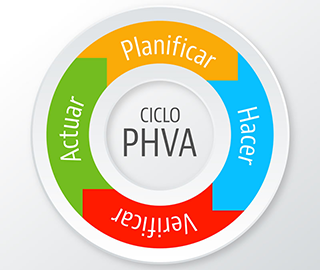 PDCV - PHVA - Ciclo Deming